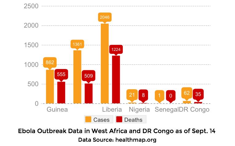 Ebola Data